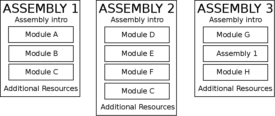 Modular Documentation Reference Guide